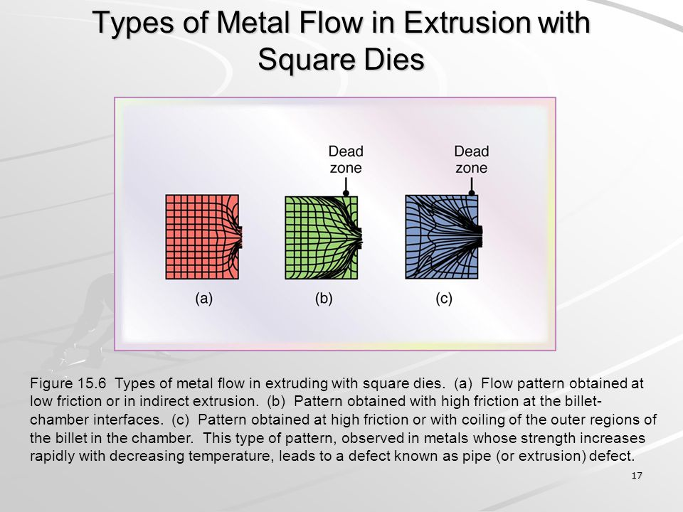 Types of Metal Flow in Extrusion with Square Dies