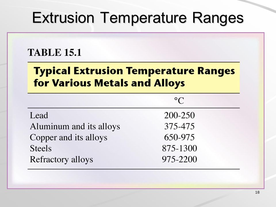 Extrusion Temperature Ranges