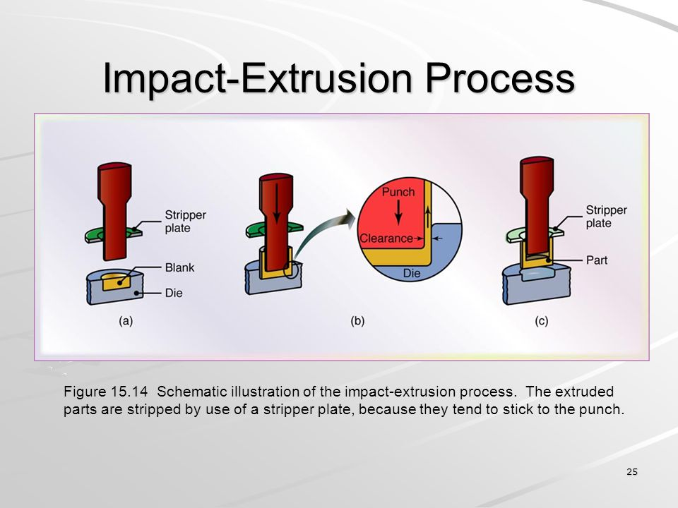 Impact-Extrusion Process