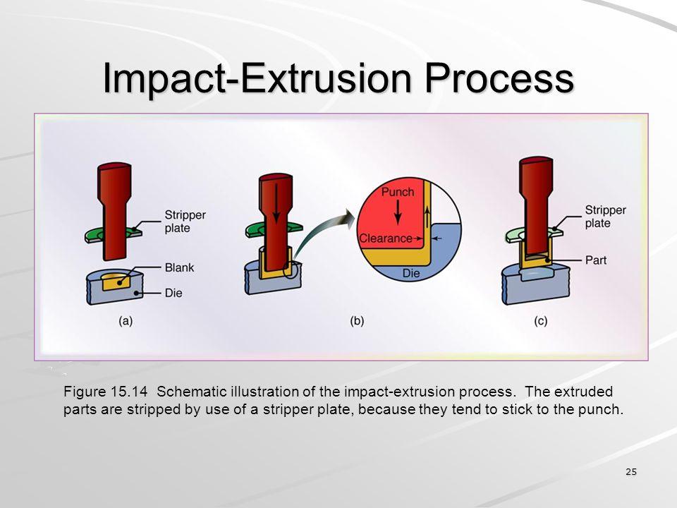 Impact-Extrusion Process