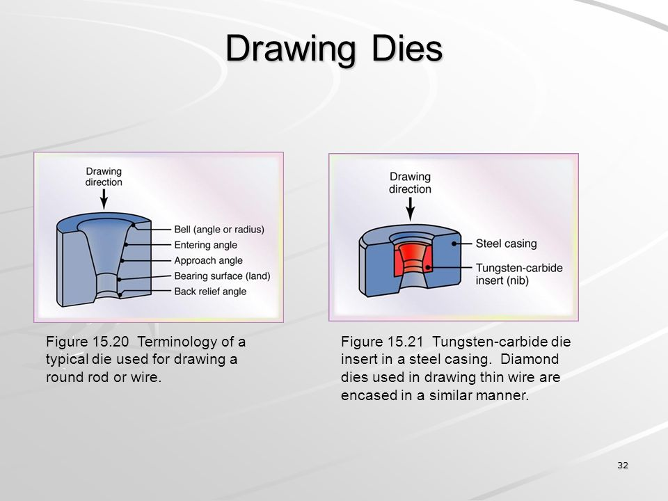 Drawing Dies Figure 15.20 Terminology of a typical die used for drawing a round rod or wire.