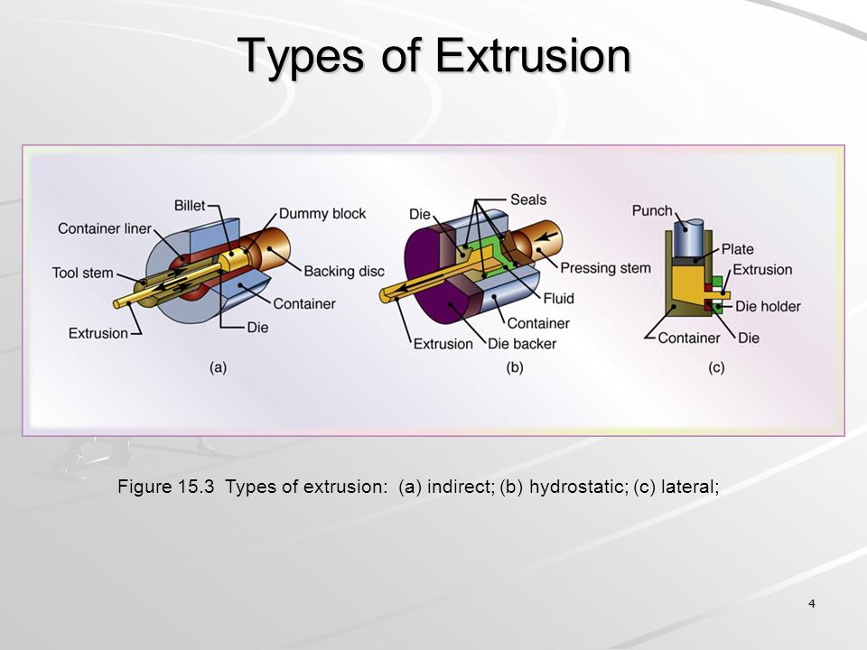Types of Extrusion Figure 15.3 Types of extrusion: (a) indirect; (b) hydrostatic; (c) lateral;