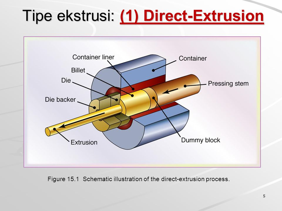 Tipe ekstrusi: (1) Direct-Extrusion