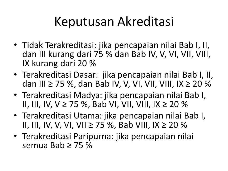 Keputusan Akreditasi Tidak Terakreditasi: jika pencapaian nilai Bab I, II, dan III kurang dari 75 % dan Bab IV, V, VI, VII, VIII, IX kurang dari 20 %