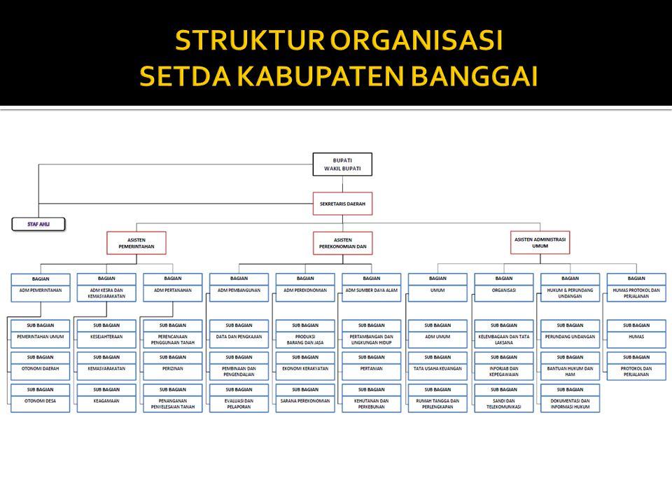 STRUKTUR ORGANISASI SETDA KABUPATEN BANGGAI