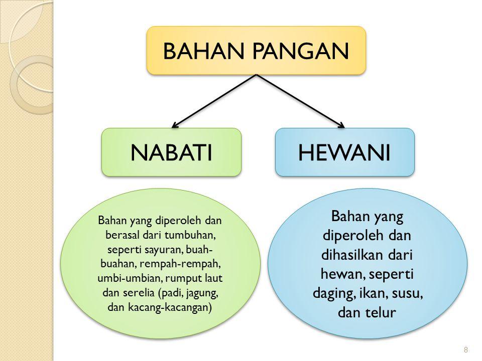 BAHAN PANGAN NABATI HEWANI