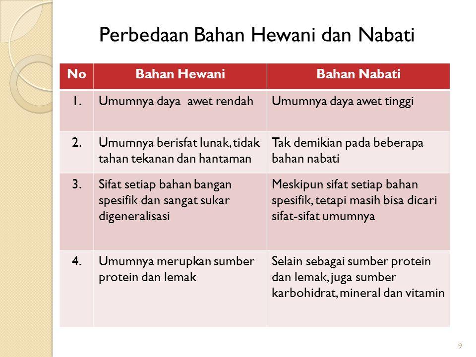 Perbedaan Bahan Hewani dan Nabati