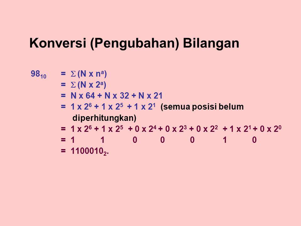 Konversi (Pengubahan) Bilangan