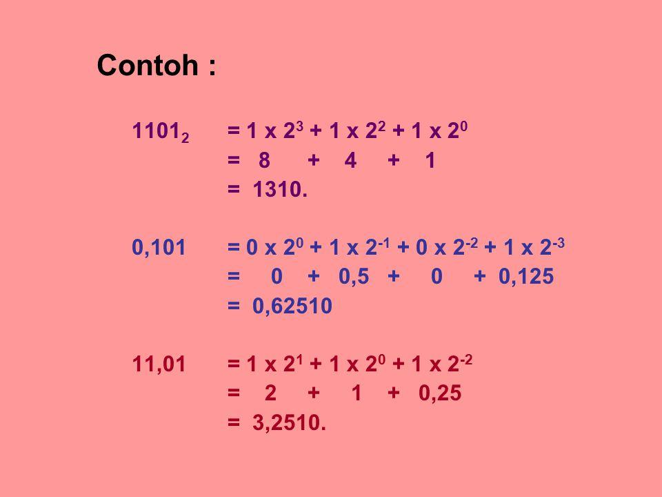Contoh : 11012 = 1 x 23 + 1 x 22 + 1 x 20. = 8 + 4 + 1. = 1310. 0,101 = 0 x 20 + 1 x 2-1 + 0 x 2-2 + 1 x 2-3.