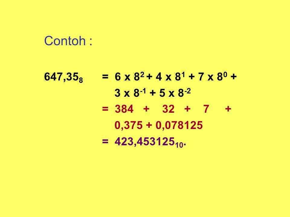Contoh : 647,358 = 6 x 82 + 4 x 81 + 7 x 80 + 3 x 8-1 + 5 x 8-2. = 384 + 32 + 7 +