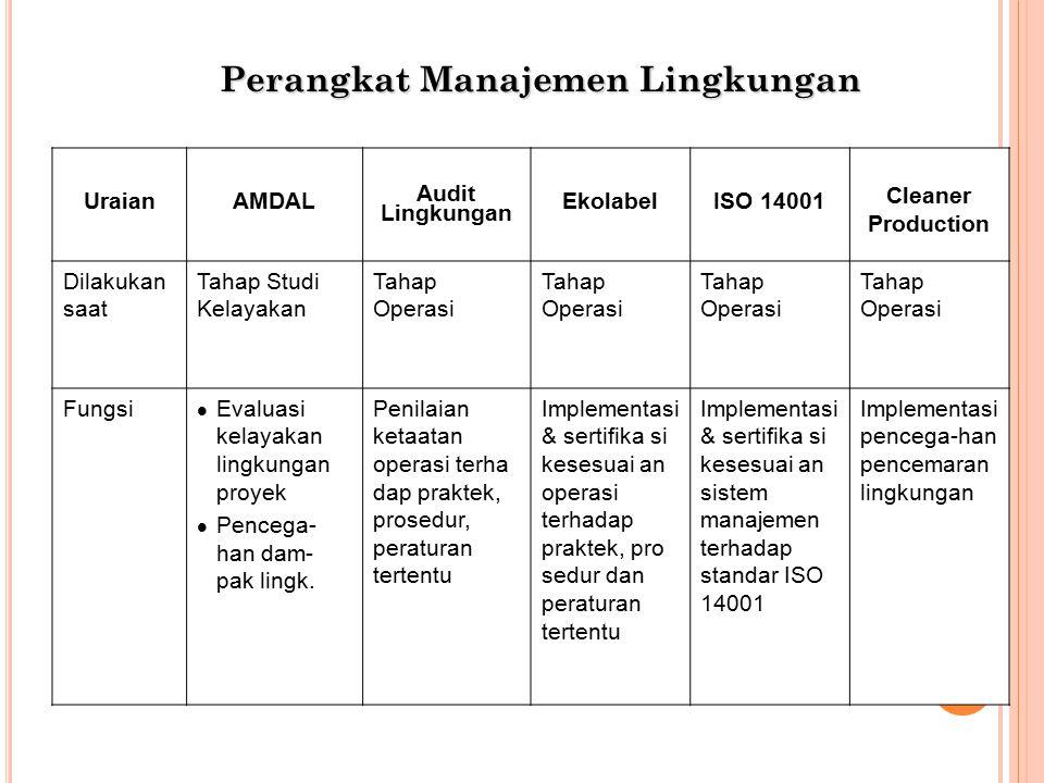 Perangkat Manajemen Lingkungan