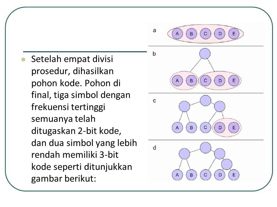 Setelah empat divisi prosedur, dihasilkan pohon kode