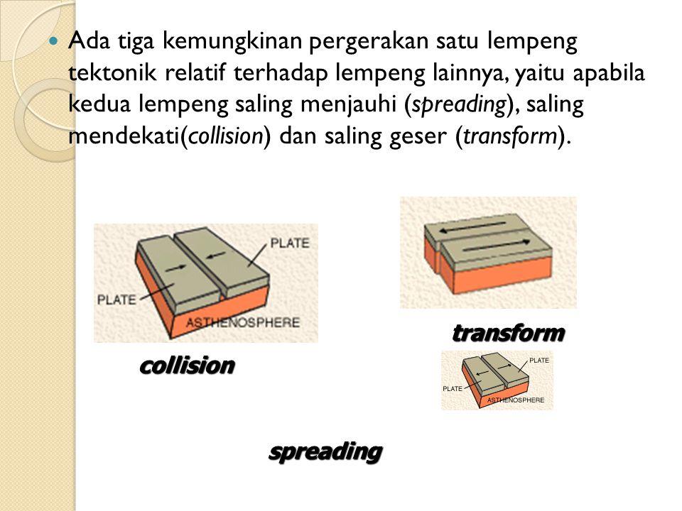 Ada tiga kemungkinan pergerakan satu lempeng tektonik relatif terhadap lempeng lainnya, yaitu apabila kedua lempeng saling menjauhi (spreading), saling mendekati(collision) dan saling geser (transform).