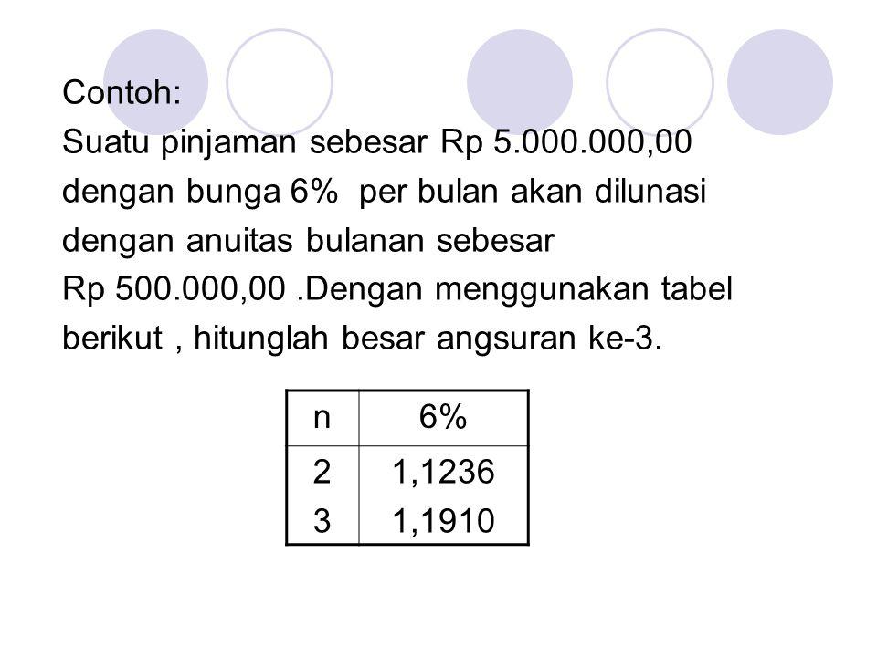 Contoh: Suatu pinjaman sebesar Rp 5.000.000,00. dengan bunga 6% per bulan akan dilunasi. dengan anuitas bulanan sebesar.
