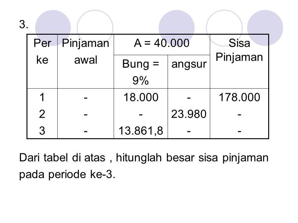 3. Dari tabel di atas , hitunglah besar sisa pinjaman. pada periode ke-3. Per. ke. Pinjaman. awal.