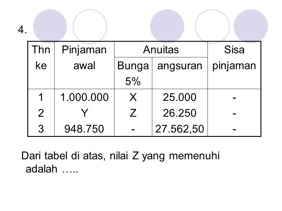 4. Dari tabel di atas, nilai Z yang memenuhi adalah ….. Thn. ke. Pinjaman. awal. Anuitas. Sisa.