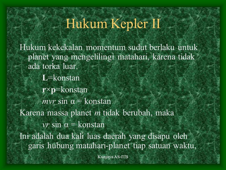 Hukum Kepler II Hukum kekekalan momentum sudut berlaku untuk planet yang mengelilingi matahari, karena tidak ada torka luar.