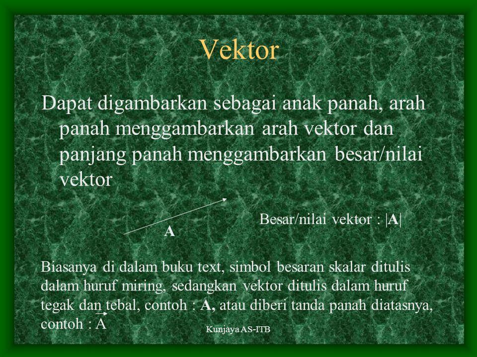 Vektor Dapat digambarkan sebagai anak panah, arah panah menggambarkan arah vektor dan panjang panah menggambarkan besar/nilai vektor.