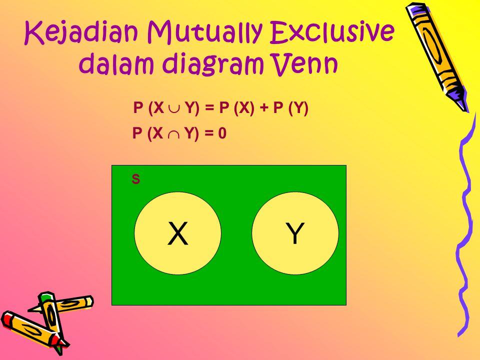 Kejadian Mutually Exclusive dalam diagram Venn