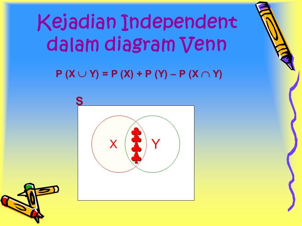 Kejadian Independent dalam diagram Venn