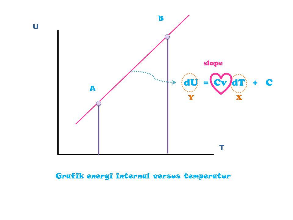 dU = Cv dT + C B U slope A Y X T