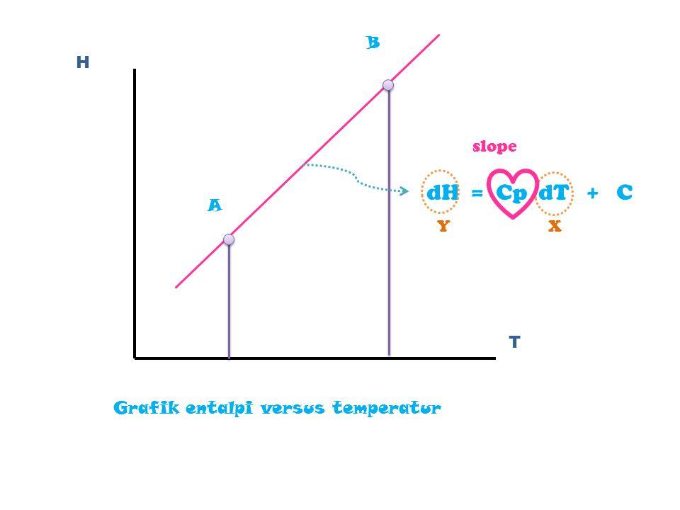 A B H T slope dH = Cp dT + C Y X Grafik entalpi versus temperatur