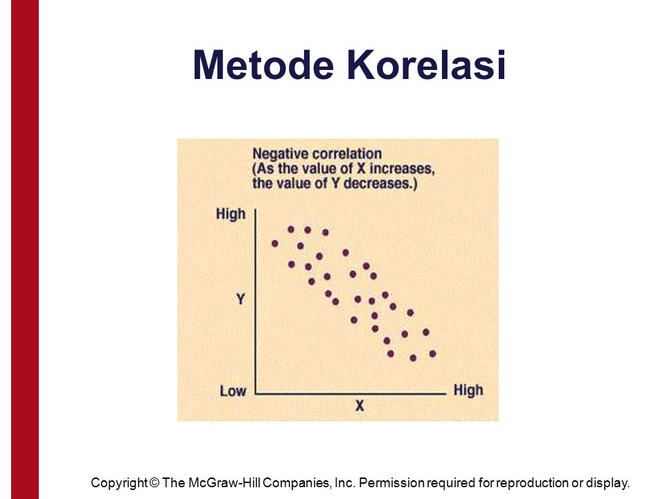 Metode Korelasi Copyright © The McGraw-Hill Companies, Inc. Permission required for reproduction or display.