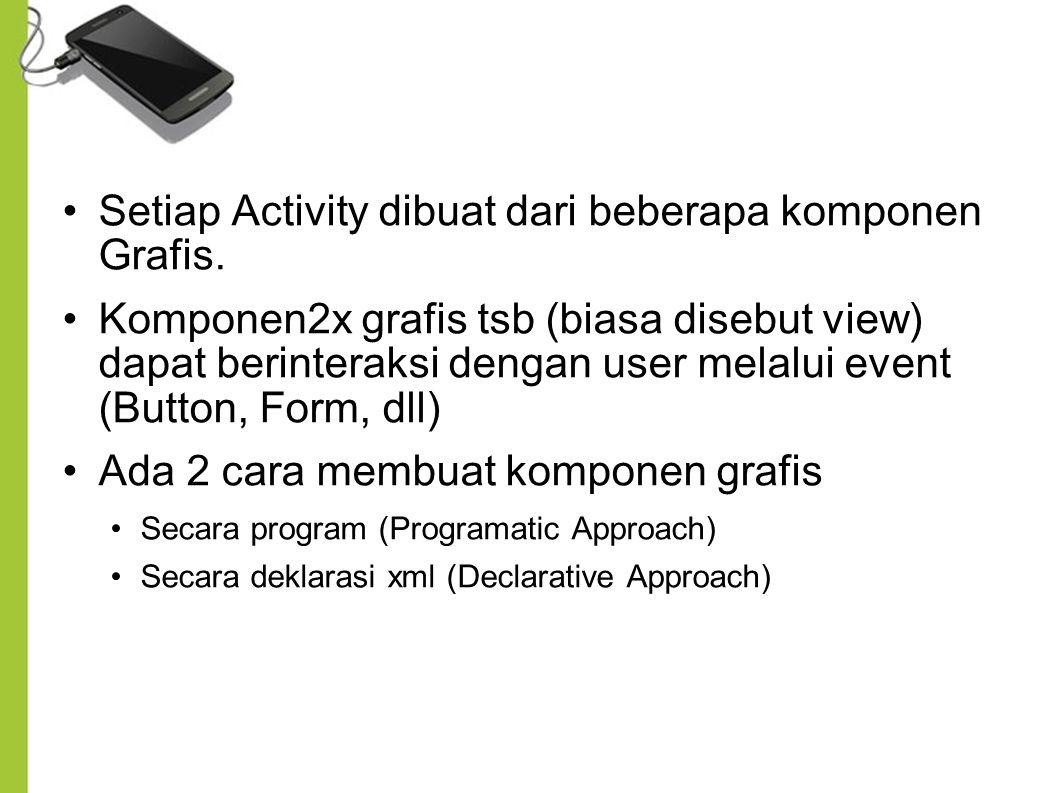 Setiap Activity dibuat dari beberapa komponen Grafis.
