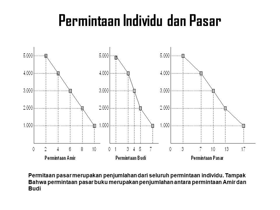 Permintaan Individu dan Pasar