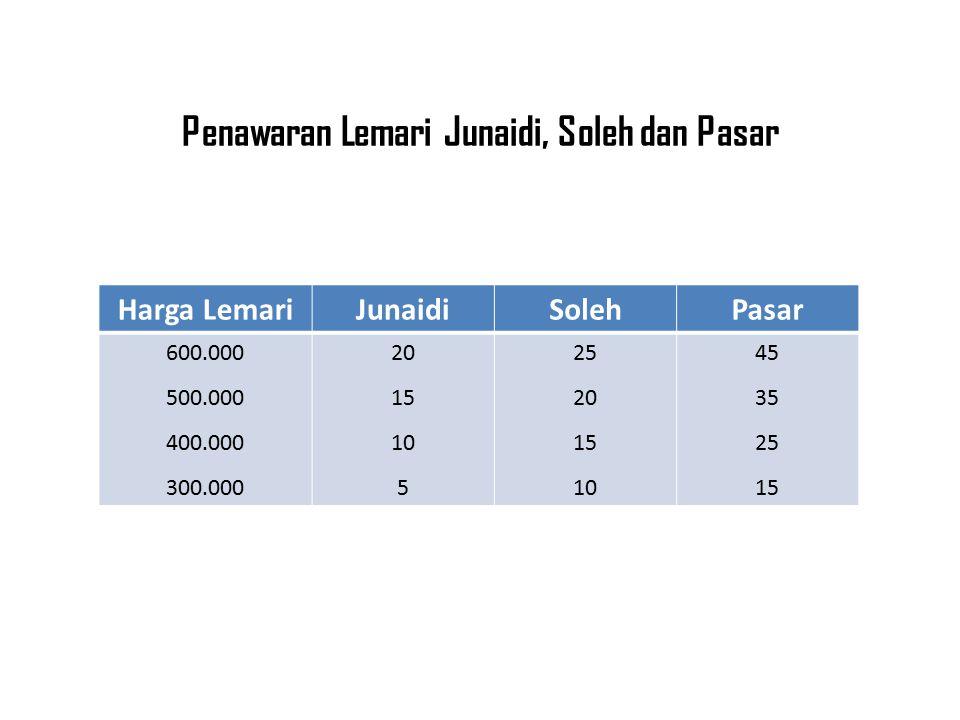 Penawaran Lemari Junaidi, Soleh dan Pasar