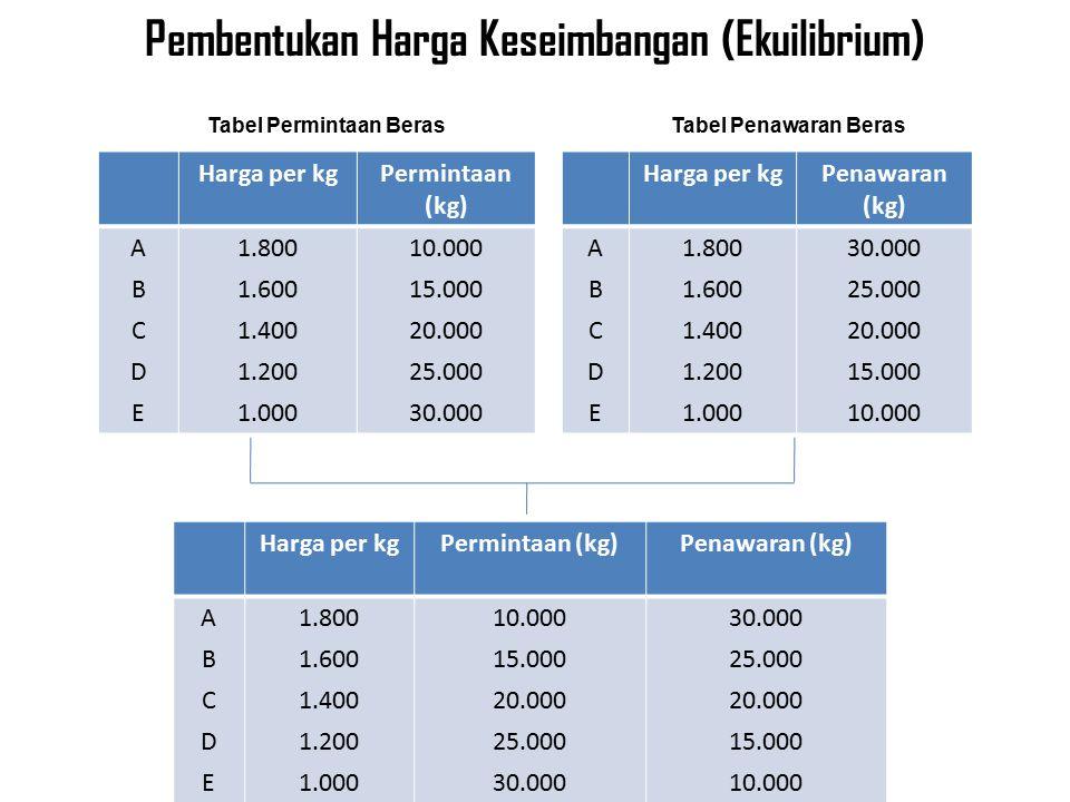 Pembentukan Harga Keseimbangan (Ekuilibrium)