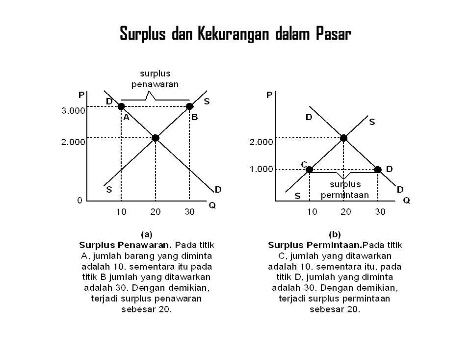 Surplus dan Kekurangan dalam Pasar