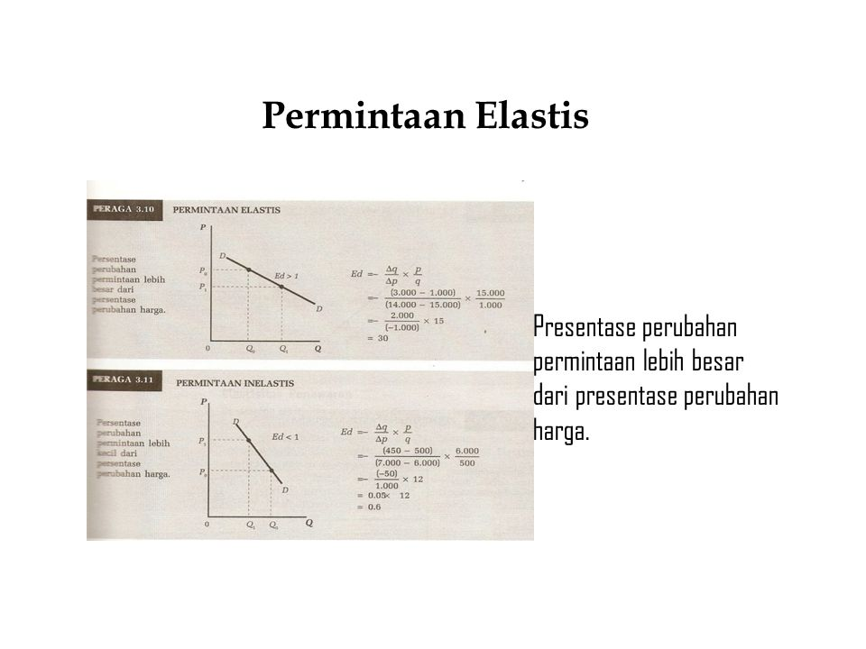 Permintaan Elastis Presentase perubahan permintaan lebih besar dari presentase perubahan harga.
