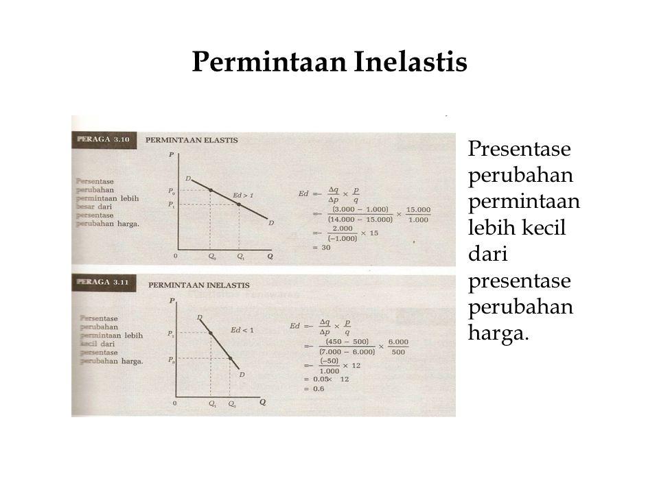 Permintaan Inelastis Presentase perubahan permintaan lebih kecil dari presentase perubahan harga.