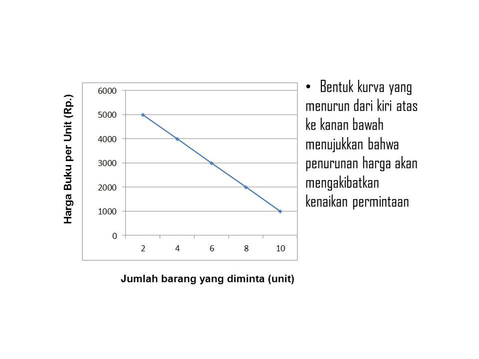 Bentuk kurva yang menurun dari kiri atas ke kanan bawah menujukkan bahwa penurunan harga akan mengakibatkan kenaikan permintaan