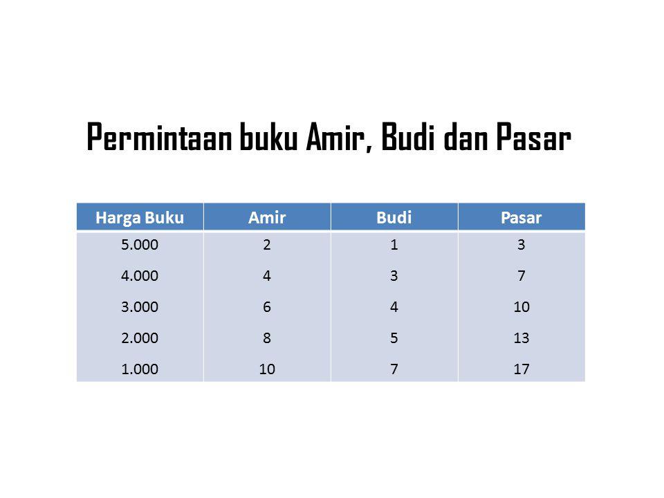 Permintaan buku Amir, Budi dan Pasar
