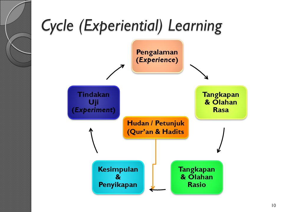 Cycle (Experiential) Learning