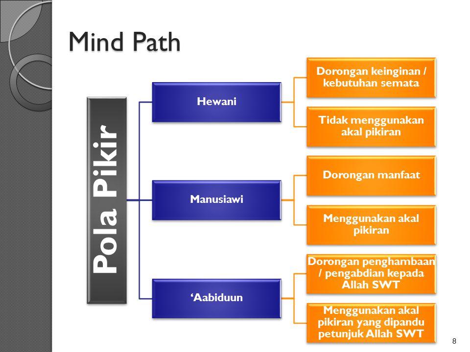 Pola Pikir Mind Path Dorongan keinginan / kebutuhan semata Hewani