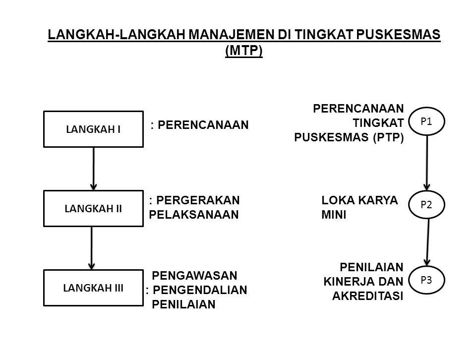LANGKAH-LANGKAH MANAJEMEN DI TINGKAT PUSKESMAS (MTP)