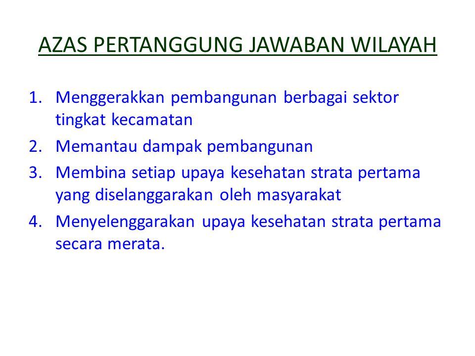 AZAS PERTANGGUNG JAWABAN WILAYAH