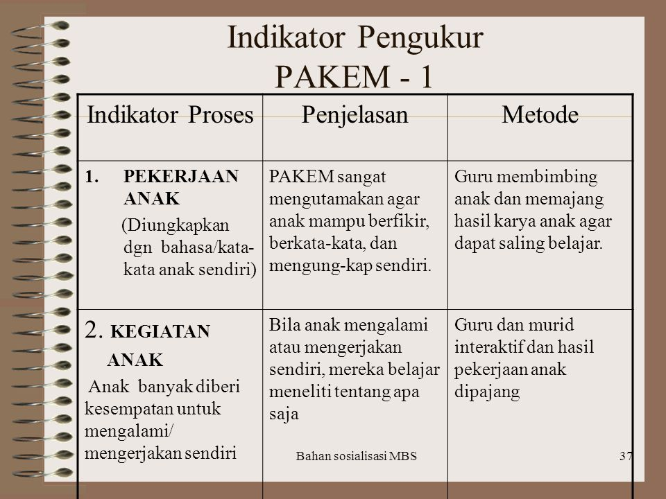 Indikator Pengukur PAKEM - 1