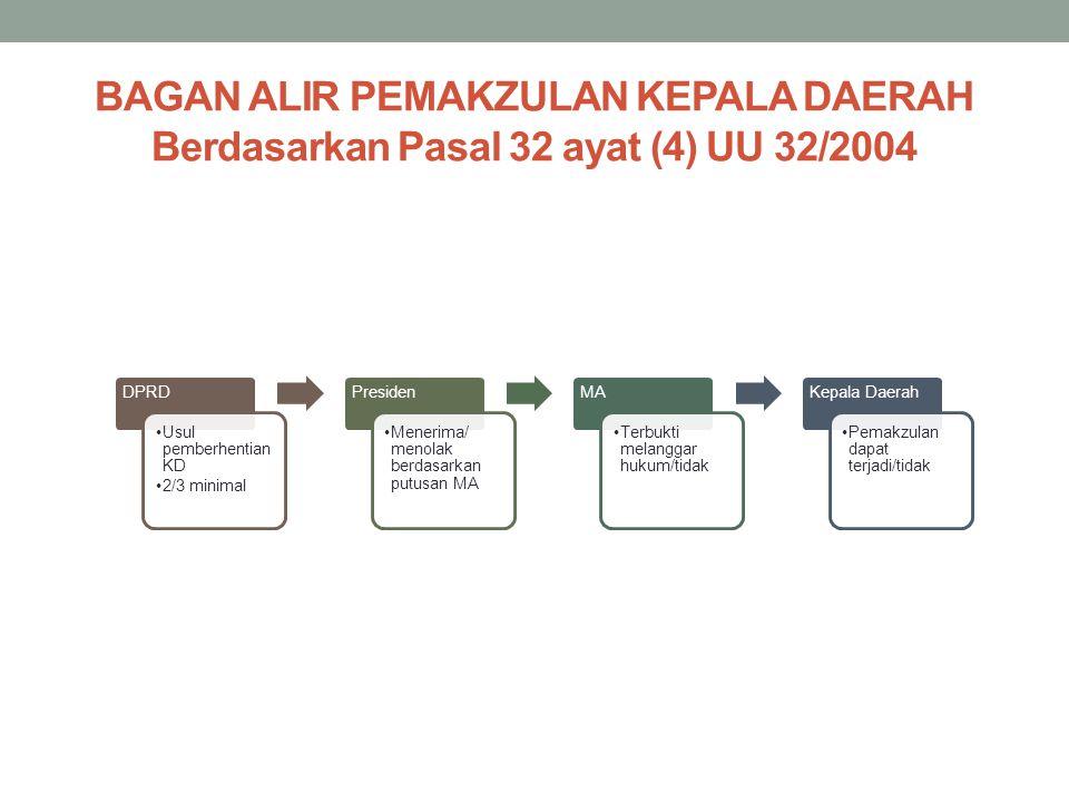 BAGAN ALIR PEMAKZULAN KEPALA DAERAH Berdasarkan Pasal 32 ayat (4) UU 32/2004