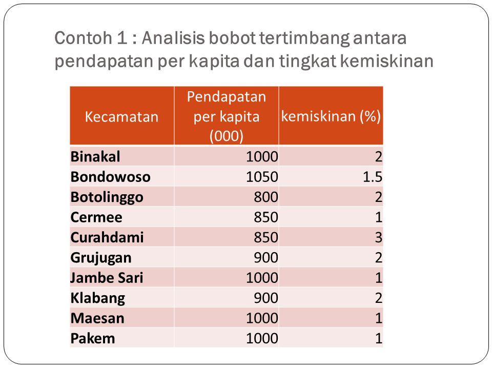 Pendapatan per kapita (000)