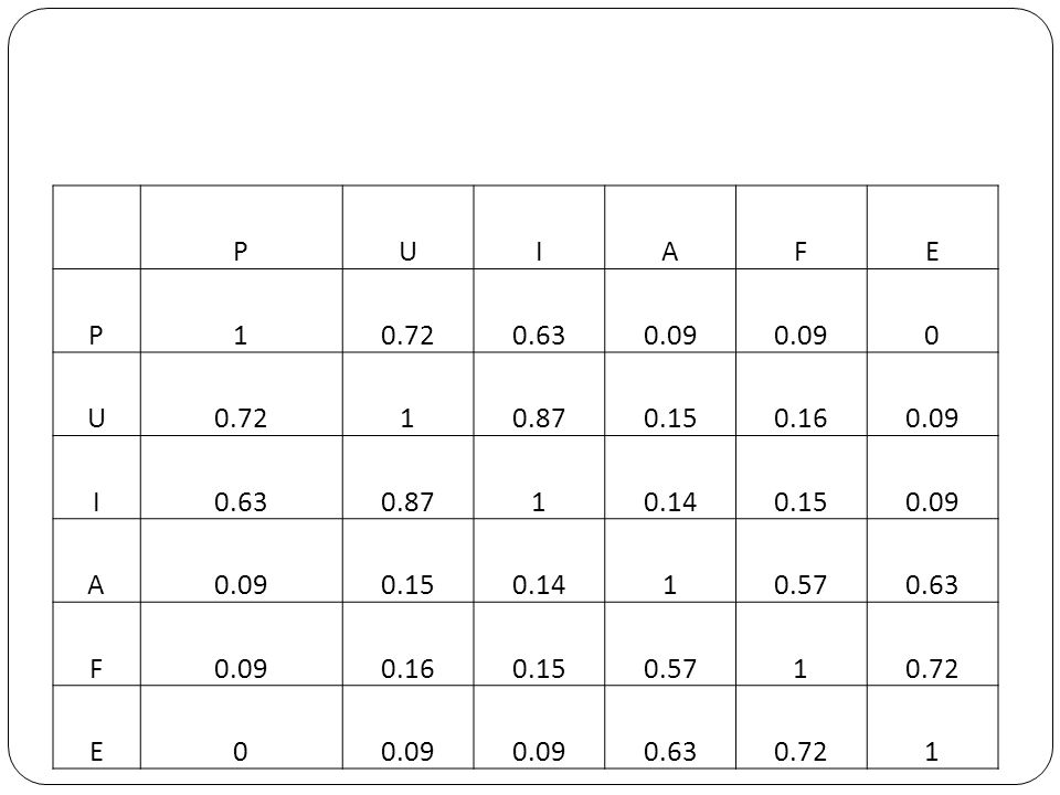 P U I A F E 1 0.72 0.63 0.09 0.87 0.15 0.16 0.14 0.57