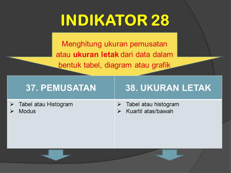 INDIKATOR 28 37. PEMUSATAN 38. UKURAN LETAK