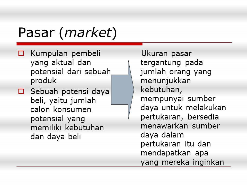 Pasar (market) Kumpulan pembeli yang aktual dan potensial dari sebuah produk.