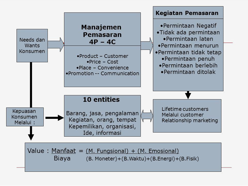 Manajemen Pemasaran 4P – 4C