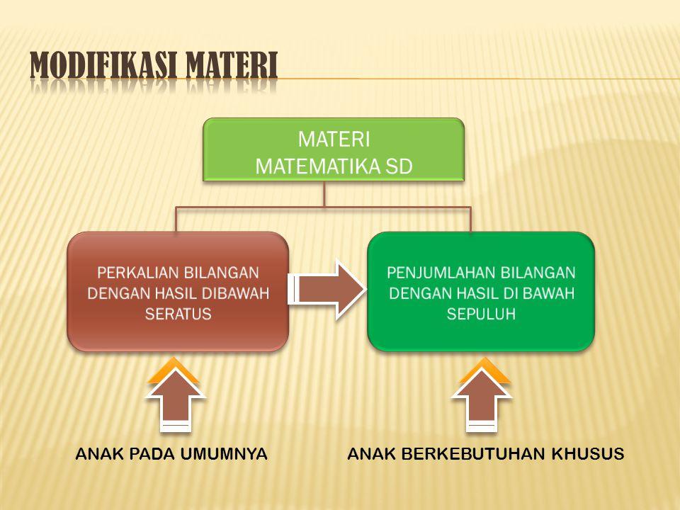 MODIFIKASI MATERI MATERI MATEMATIKA SD