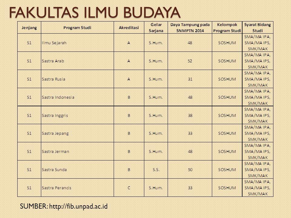 FAKULTAS ILMU BUDAYA SUMBER: http://fib.unpad.ac.id