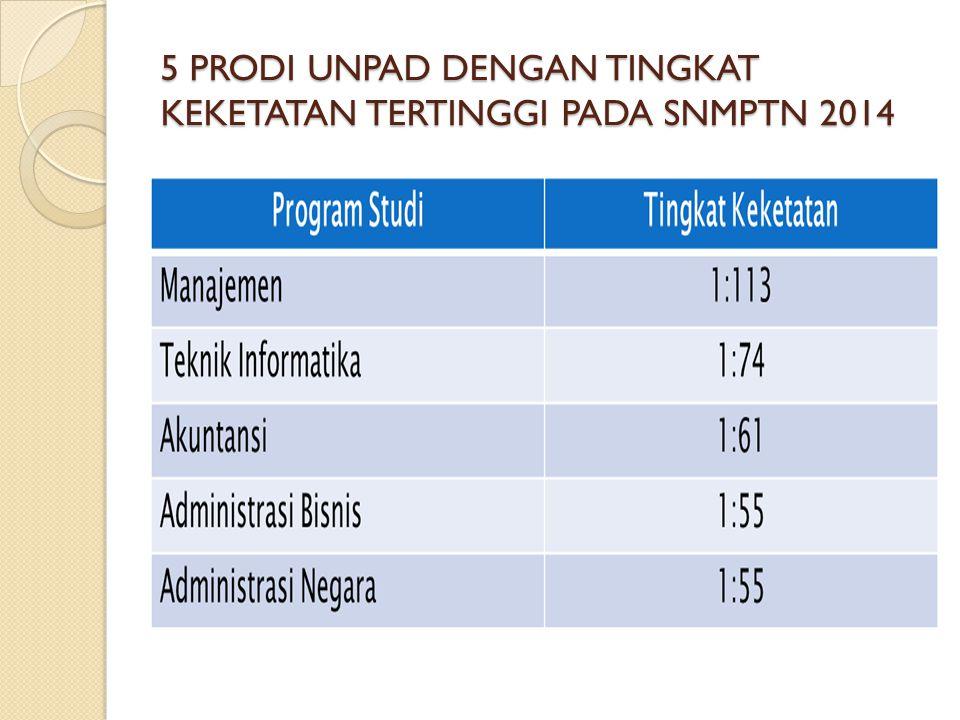 5 PRODI UNPAD DENGAN TINGKAT KEKETATAN TERTINGGI PADA SNMPTN 2014
